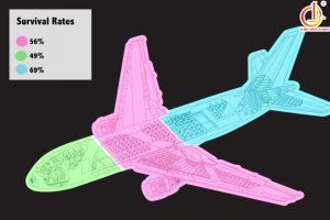 """""""Vị trí ngồi an toàn và không an toàn trên máy bay"""""""